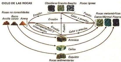 ciclo natural de la formación de las rocas