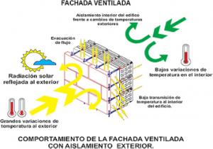 aislamiento fachada ventilada