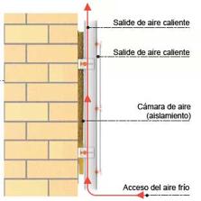explicacion fachada ventilada